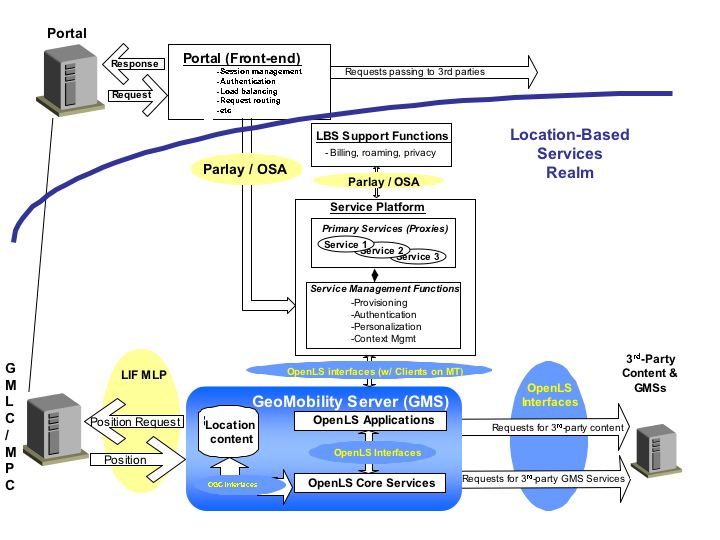 OpenLS Overview Image