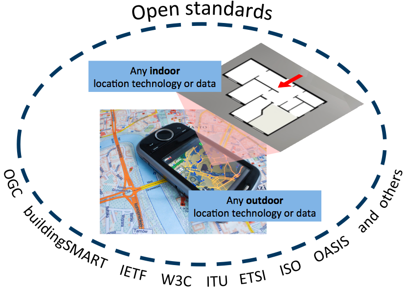 OGC's role in location standards for mobile