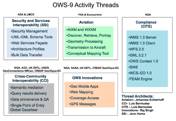 OWS-9 activity threads
