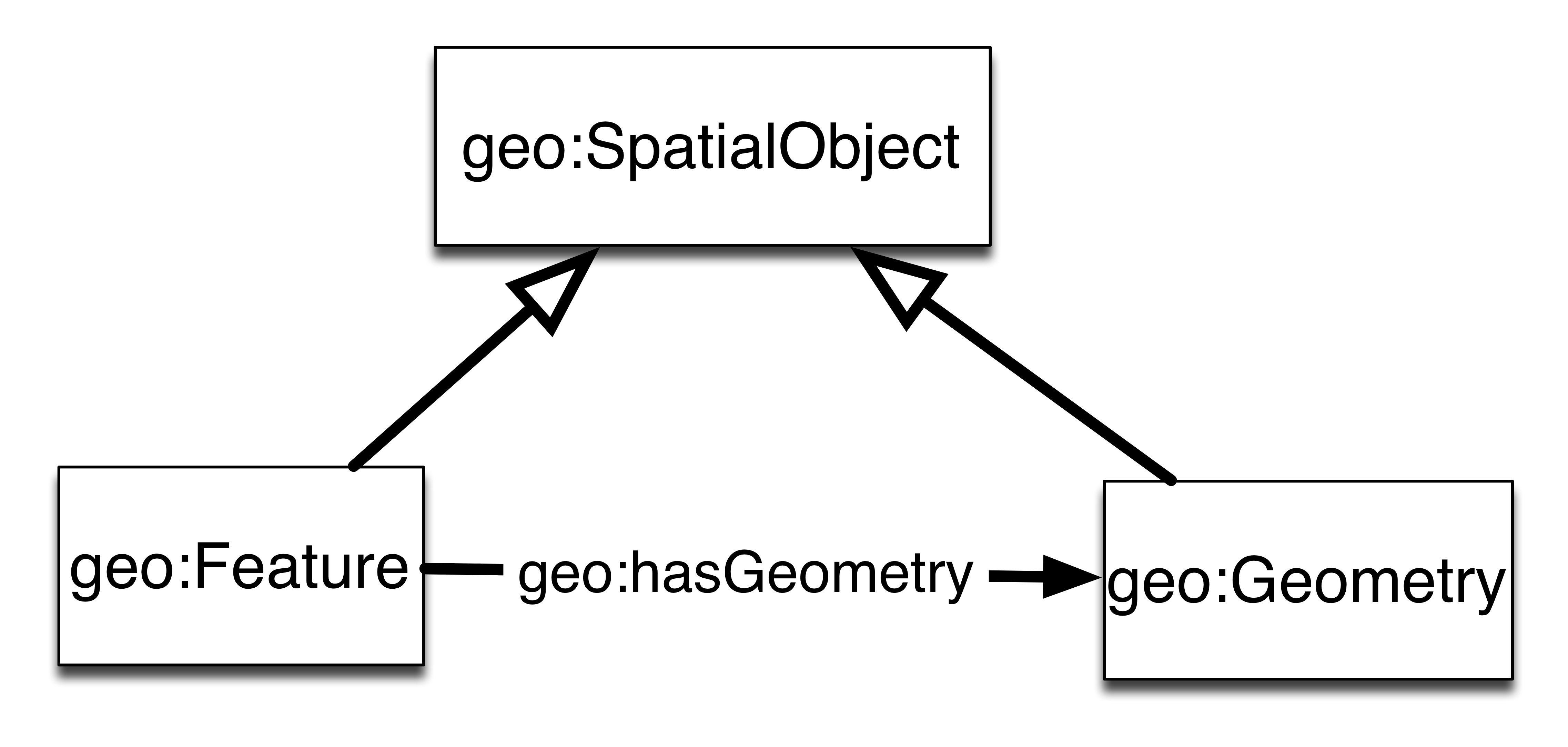 linked data ogc geosparql