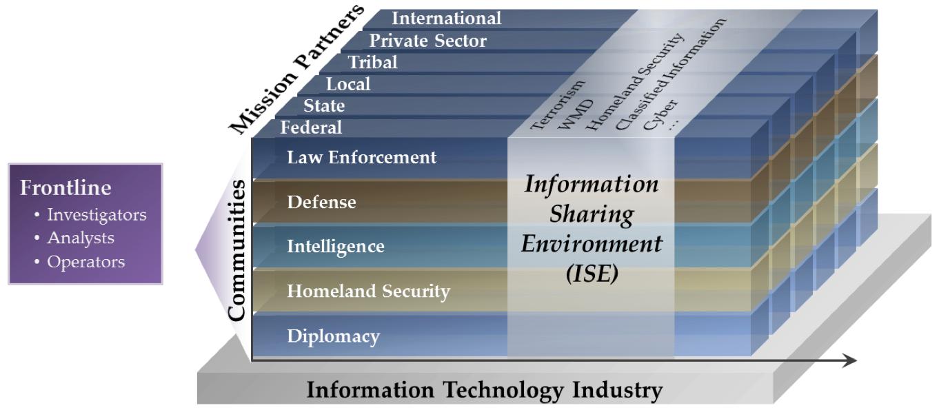 ISE diagram