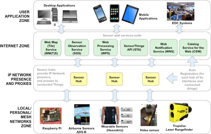 IMIS IoT Pilot Architecture